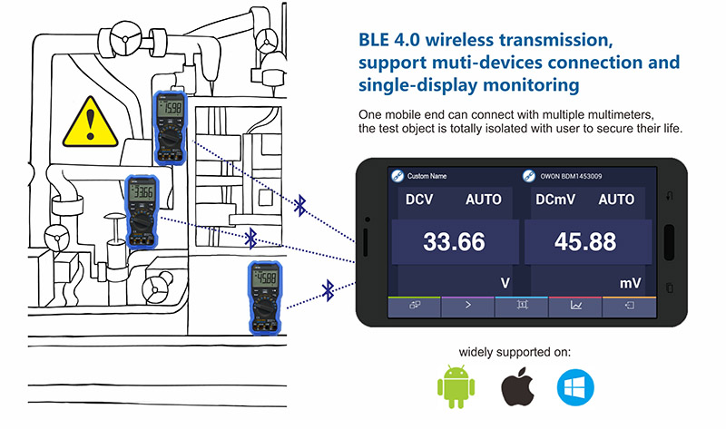 BLE 4.0 wireless transmission, support muti-devices connection and  single-display monitoring.One mobile end can connect with multiple multimeters,  the test object is totally isolated with user to secure their life.